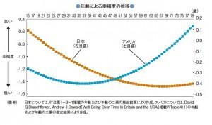 日本人幸福度