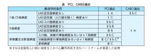 PCI or CABG