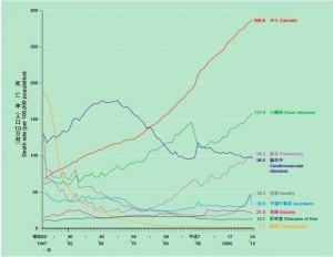 死因別にみた死亡率の年次推移 平成26年我が国の人口動態