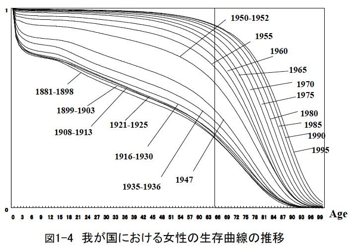 女性生存曲線健康日本21