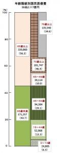 年齢別医療費 H24国民医療費の概況