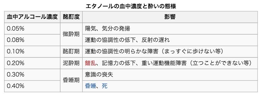 alcohol Wiki